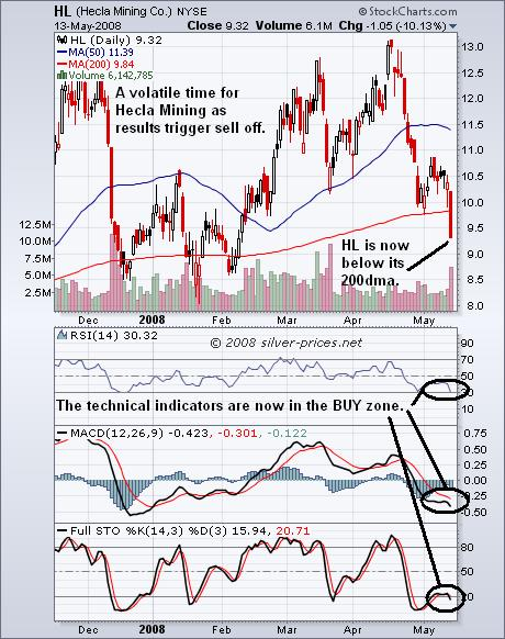 Hecla Chart 14 May 2008