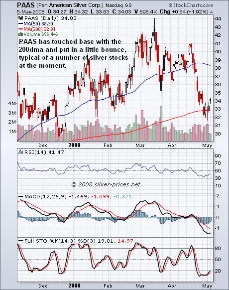 PAAS Chart 06 May 2008