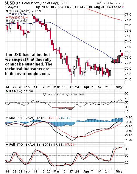 USD Chart 06 May 2008
