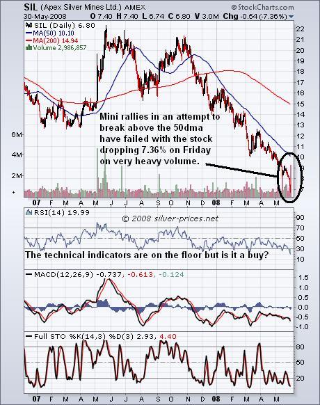 Apex Chart 02 june 2008