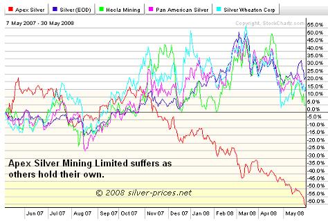 Apex Silver Comparsion Chart 02 June 2008
