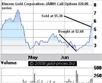 Kinross Call Options chart 26 june 2008