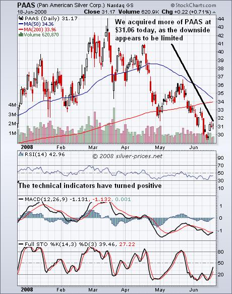 PAAS Chart 19 June 2008