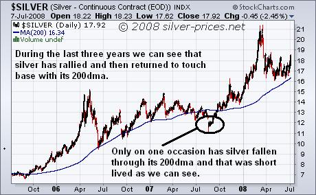 Silver three year chart 08 July 2008