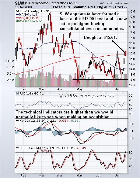 SLW Chart 16 July 2008