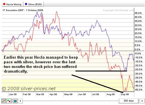 Hecla vs Silver chart 02oct08