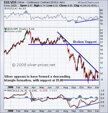 Silver: Descending Triangle Formation