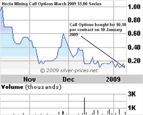 Hecla mining stock options