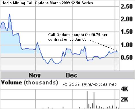 HL Call Options 06 Jan 08