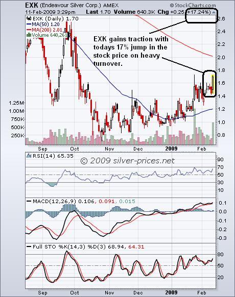 EXK Chart 12 feb 09
