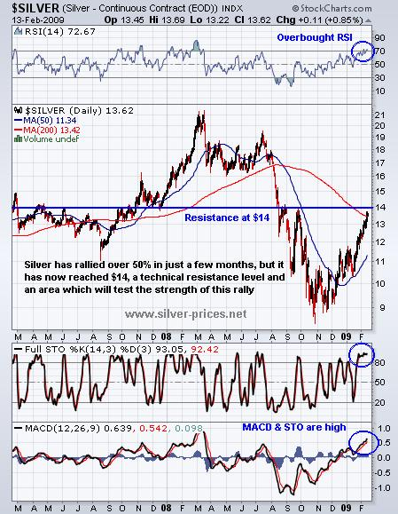 Silver Prices To Test Key Resistance