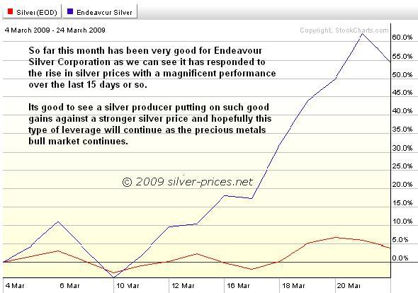 Endeavour Chart 25 mar 09