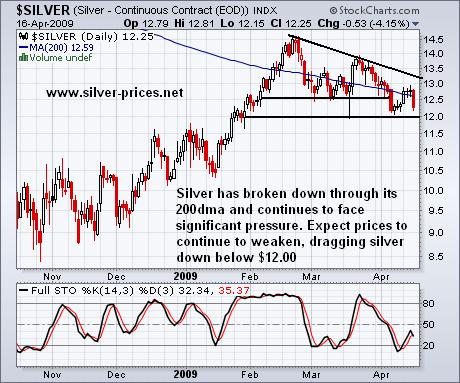 Silver: Expect Further Weakness