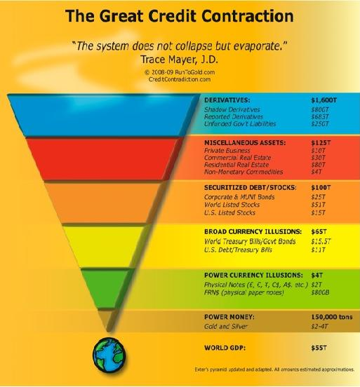 Credit Contraction 12 May 09.JPG
