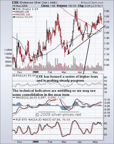 EXK Chart 15 May 09.JPG