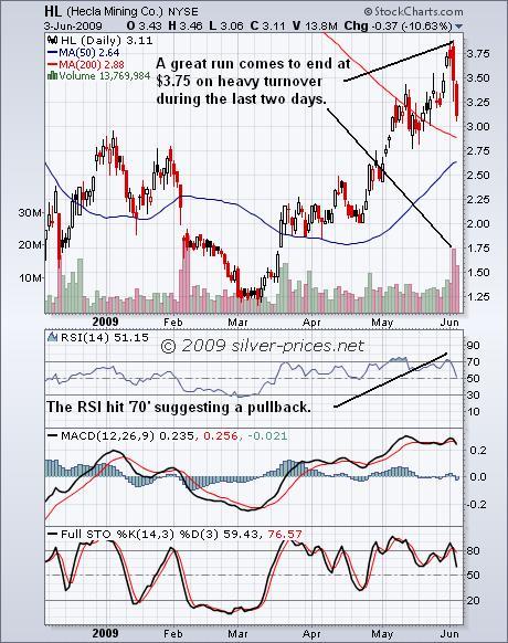 HL Chart 04 June 2009.JPG
