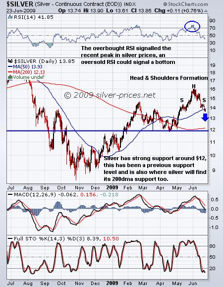 Silver: Correction Brings Opportunity