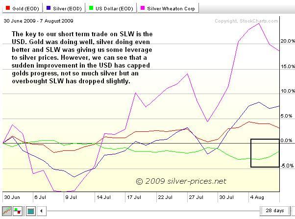 SLW Chart 10 aug 09.JPG