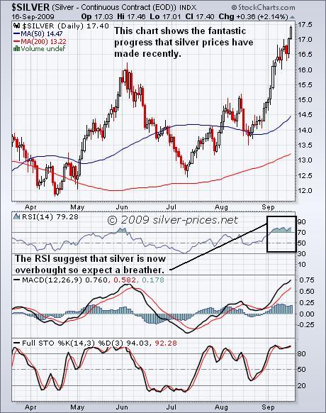 Silver Chart 17 Sep 09.JPG