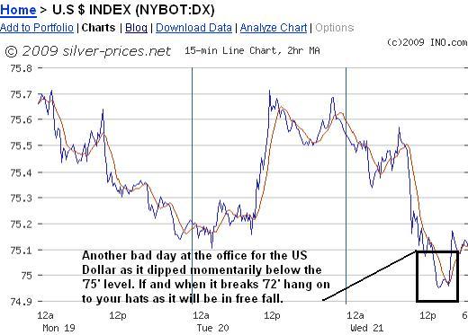 USD Chart 22 Oct 09.JPG