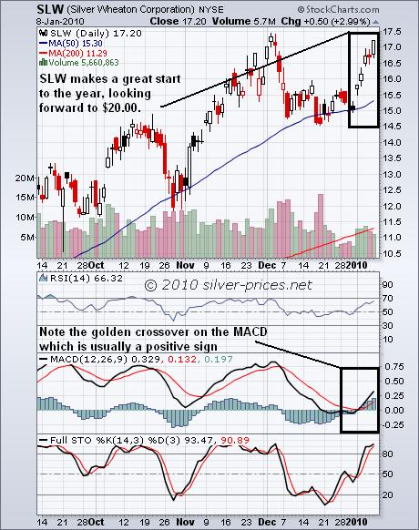 SLW Chart 11 Jan 2010.JPG