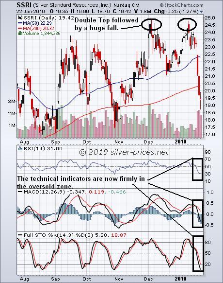 SSRI Chart 23 Jan 2010.JPG
