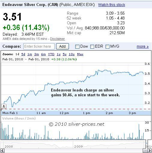 EXK Chart 02 Feb 2010.JPG