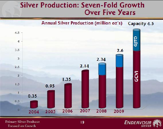 EXK silver production.JPG