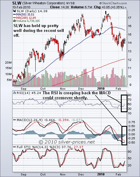 SLW Chart 11 Feb 2010.JPG