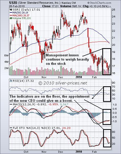 SSRI Chart 01 March 2010.JPG