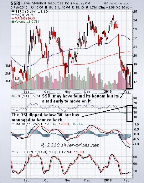 ssri chart 06 Feb 2010.JPG
