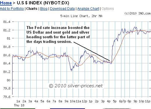 USD Chart 19 Feb 2010.JPG