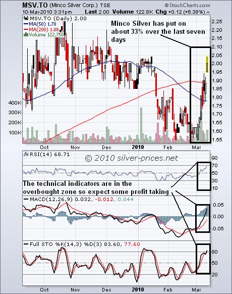 Minco Chart 11 March 2010.JPG