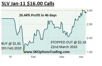 SLV Calls sk options trading