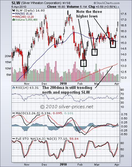 SLW Chart 06 April 2010.JPG
