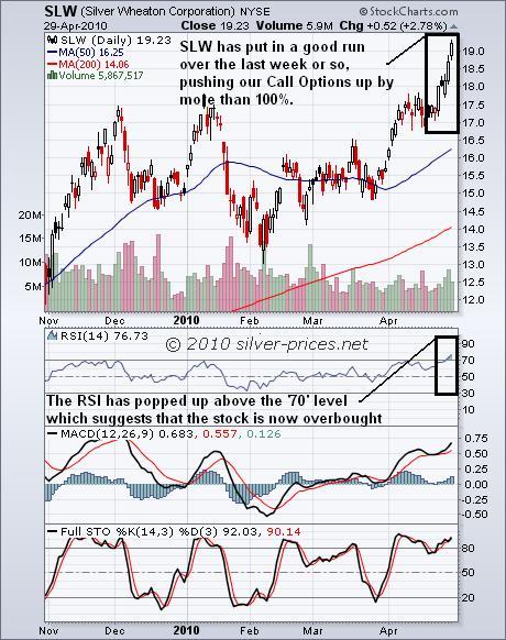 SLW Chart 30 April 2010.jpg