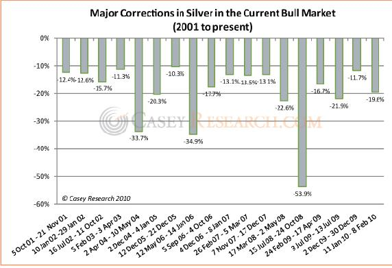 Major Corrections in Silver in the Current Bull Market.jpg