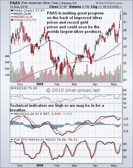 PAAS Chart 13 May 2010.jpg
