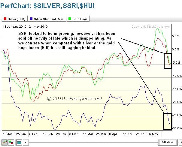 Silver SSRI and HUI 24 May 2010.jpg