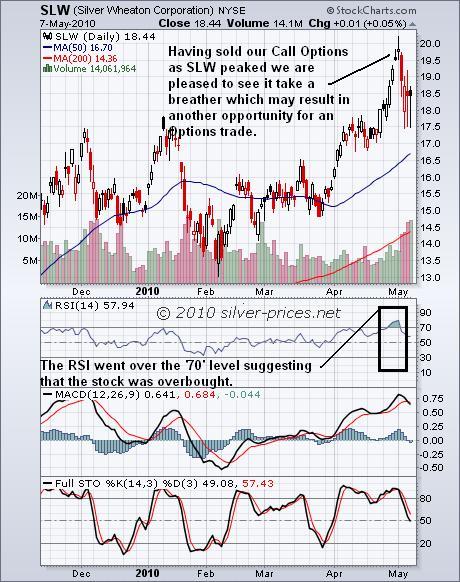 SLW Chart 10 May 2010.jpg