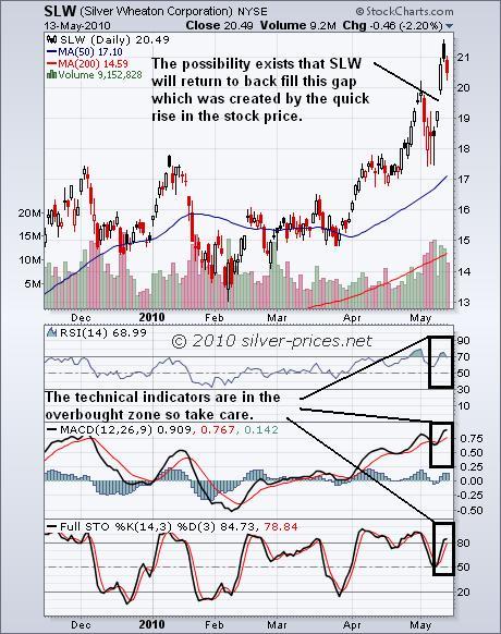 SLW Chart 14 May 2010.jpg