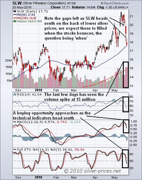 SLW Chart 21 May 2010.jpg