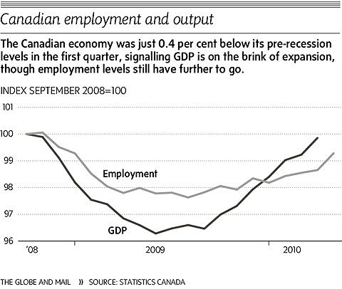 Canadian Employment and Output 01 June 2010.jpg