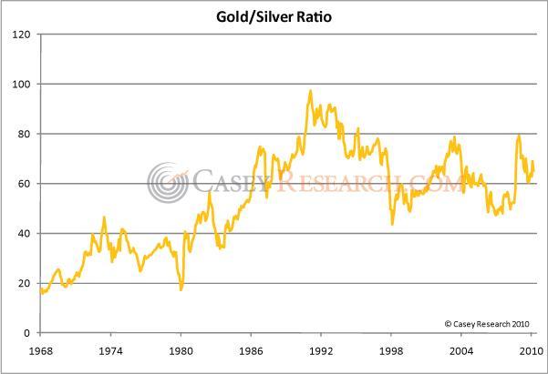 Gold Silver Ratio casey 17 June 2010.jpg