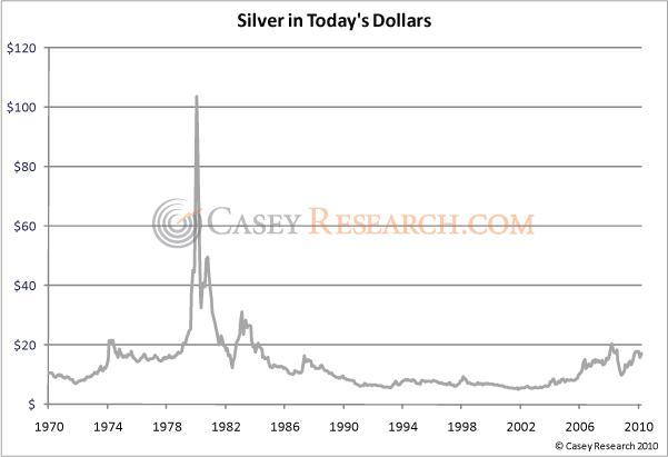 Silver in Todays dollars casey 17 June 2010.jpg