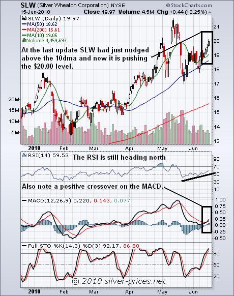 SLW Chart 16 June 2010.jpg