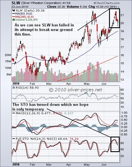 SLW Chart 24 June 2010.jpg