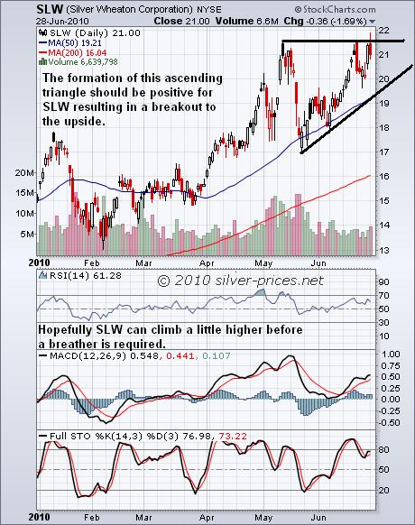 SLW Chart 29 June 2010.jpg