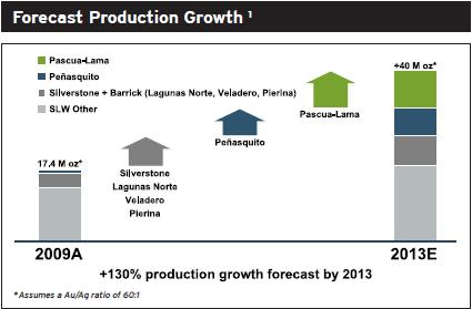 SLW Production Profile 16 June 2010.jpg