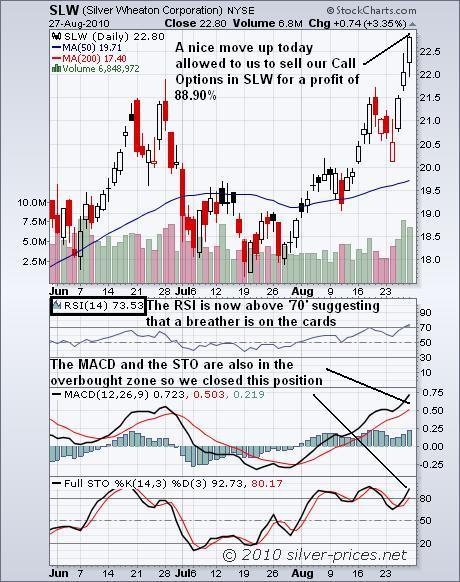 SLW Chart 28 August 2010.JPG